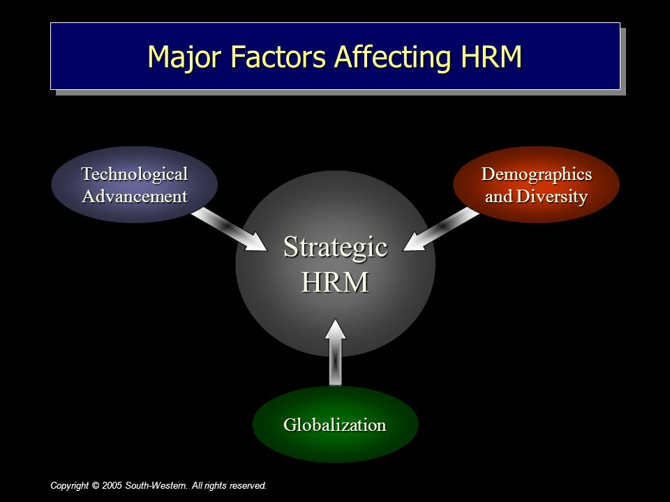 1–21–2 Major Factors Affecting HRM Strategic HRM Technological Advancement Demographics and Diversity Globalization