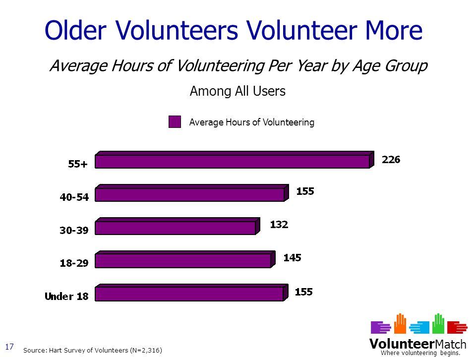 Volunteer Match Where volunteering begins.