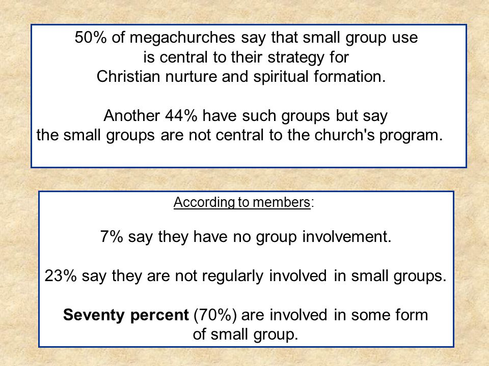 50% of megachurches say that small group use is central to their strategy for Christian nurture and spiritual formation. Another 44% have such groups