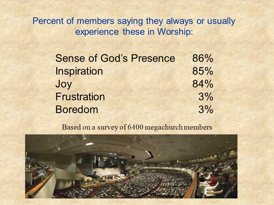 Based on a survey of 6400 megachurch members Percent of members saying they always or usually experience these in Worship: Sense of God's Presence 86%
