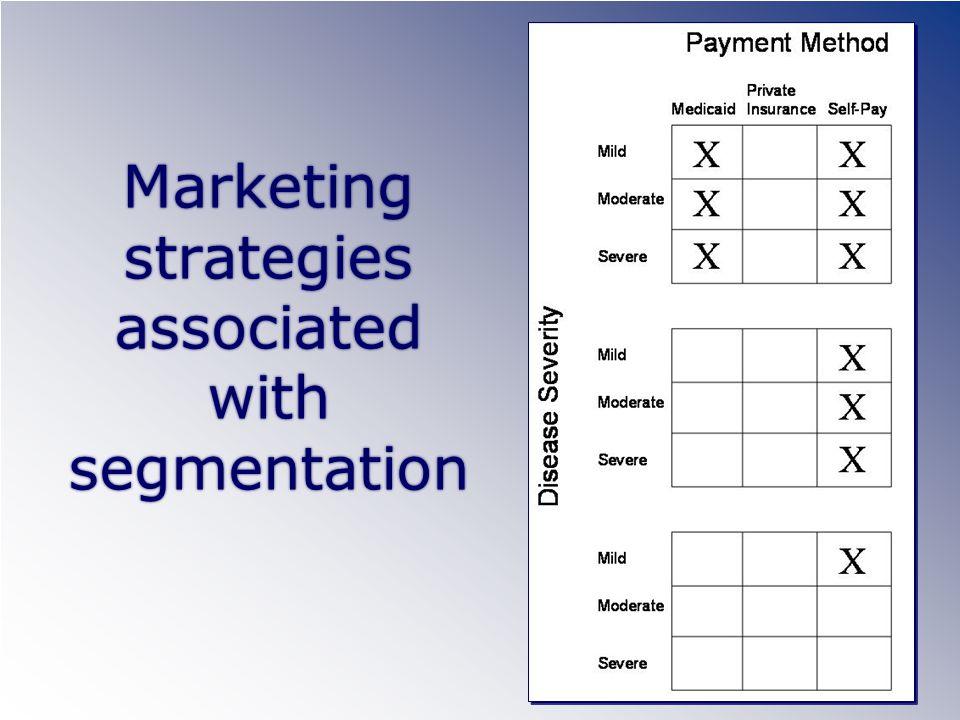 Marketing strategies associated with segmentation