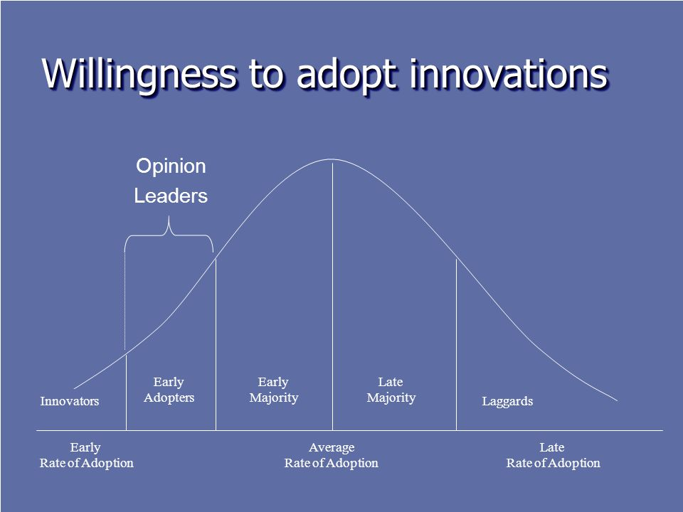 Willingness to adopt innovations Early Adopters Laggards Early Majority Late Majority Average Rate of Adoption Early Rate of Adoption Late Rate of Adoption Opinion Leaders Innovators