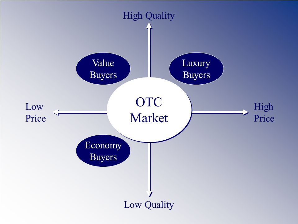 Low Price High Price Low Quality High Quality Value Buyers Luxury Buyers Economy Buyers OTC Market