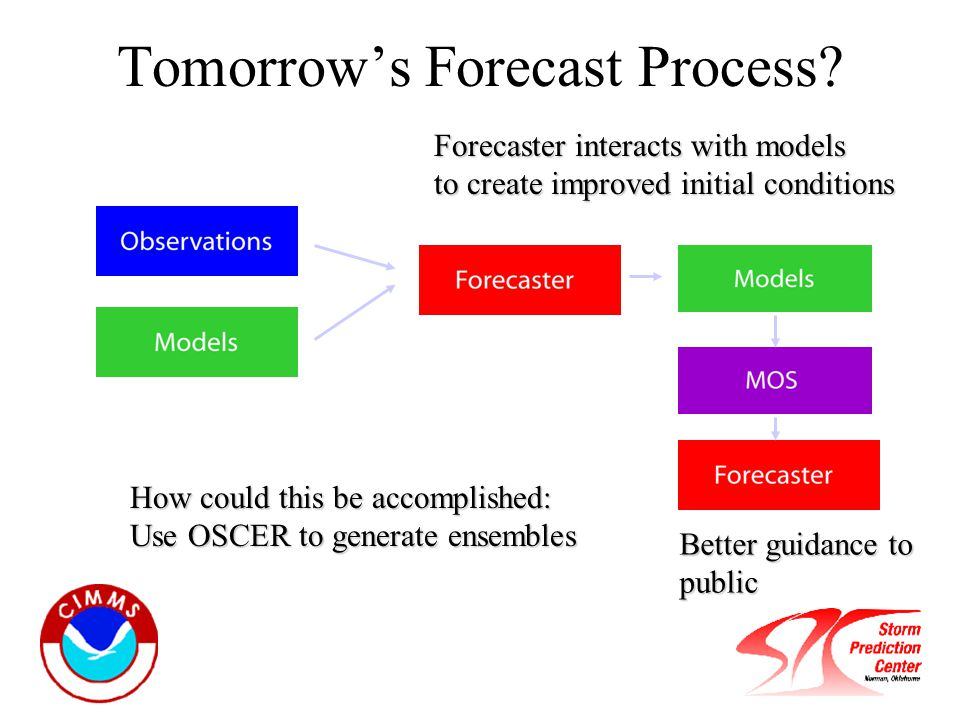 Tomorrow's Forecast Process.