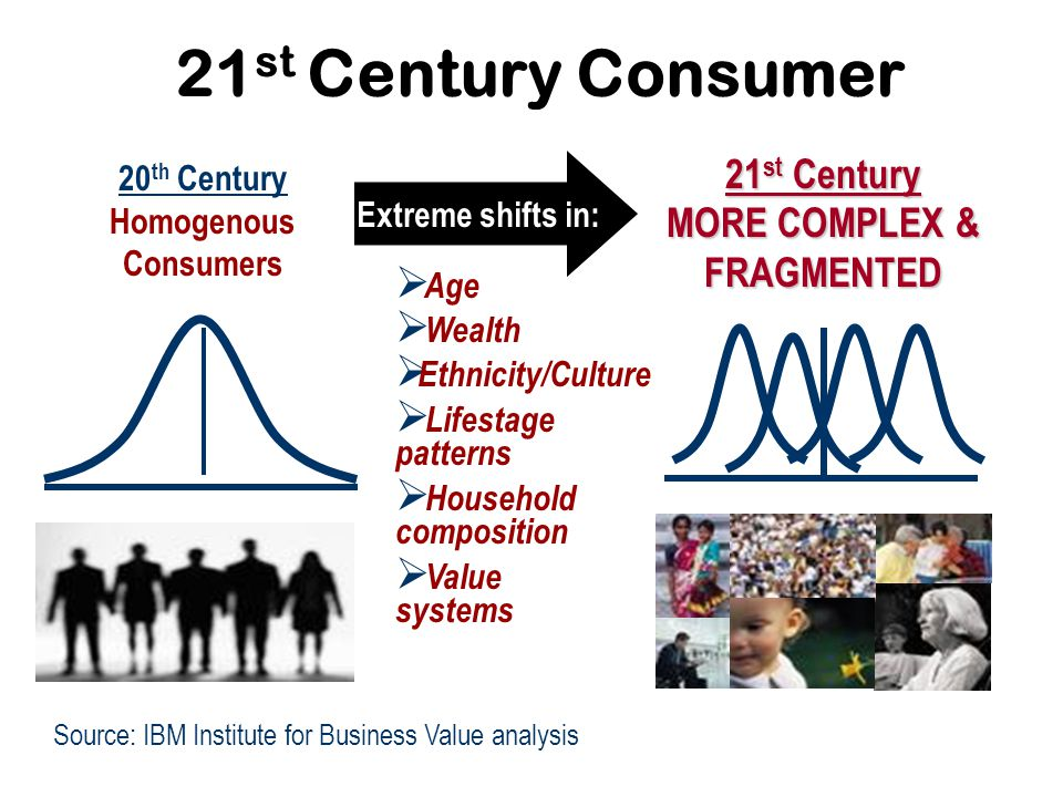 Consumers are less loyal…