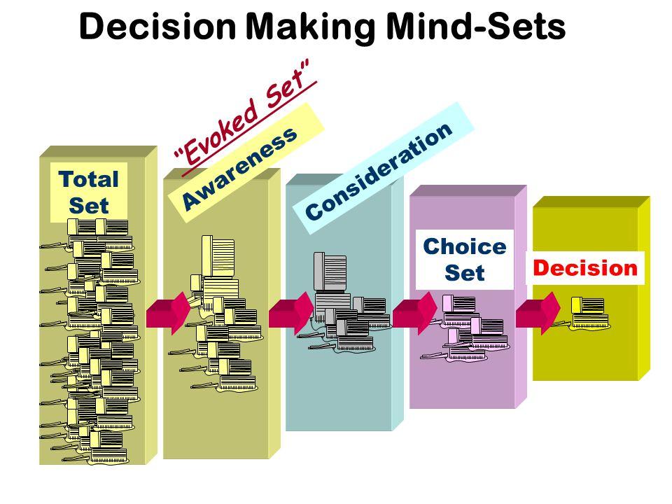 Total Set Decision Making Mind-Sets Awareness Consideration Choice Set Decision Evoked Set