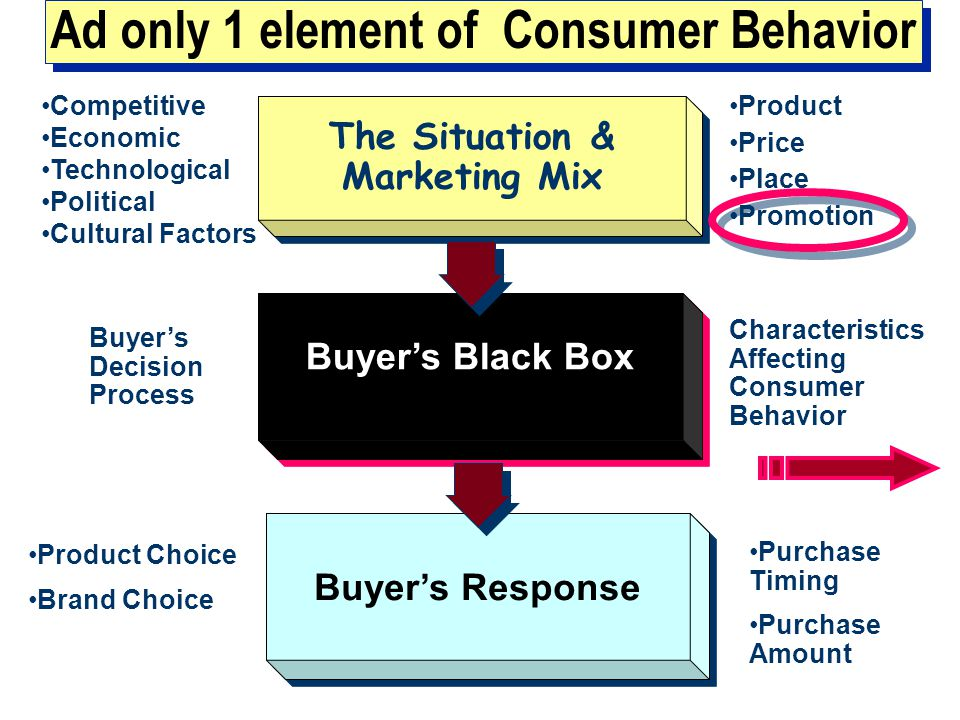 Ad only 1 element of Consumer Behavior The Situation & Marketing Mix The Situation & Marketing Mix Buyer's Black Box Buyer's Response Product Price Place Promotion Competitive Economic Technological Political Cultural Factors Characteristics Affecting Consumer Behavior Buyer's Decision Process Product Choice Brand Choice Purchase Timing Purchase Amount