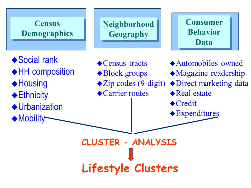 …15,000+ companies in the United States & Canada alone used clusters as part of their marketing information mix last year… Geodemographics: PRIZM, Claritas, and Clusters Geodemographic...