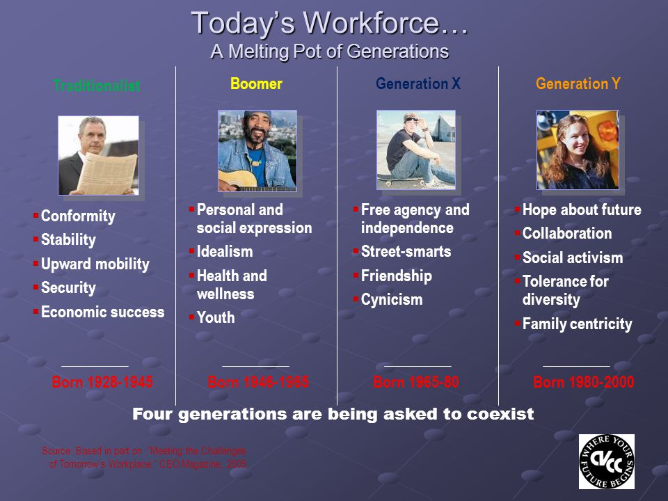 Source: Based in part on Meeting the Challenges of Tomorrow s Workplace, CEO Magazine, 2005 Four generations are being asked to coexist Today's Workforce… A Melting Pot of Generations Traditionalist BoomerGeneration XGeneration Y Born 1928-1945Born 1946-1965 Born 1965-80 Born 1980-2000  Conformity  Stability  Upward mobility  Security  Economic success  Personal and social expression  Idealism  Health and wellness  Youth  Free agency and independence  Street-smarts  Friendship  Cynicism  Hope about future  Collaboration  Social activism  Tolerance for diversity  Family centricity