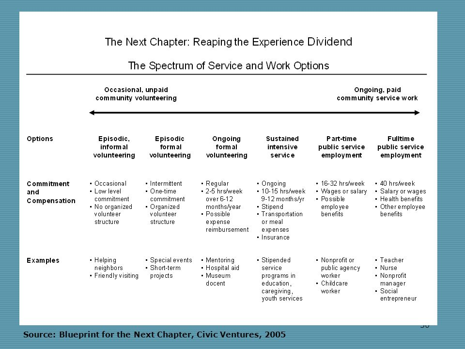 30 Source: Blueprint for the Next Chapter, Civic Ventures, 2005