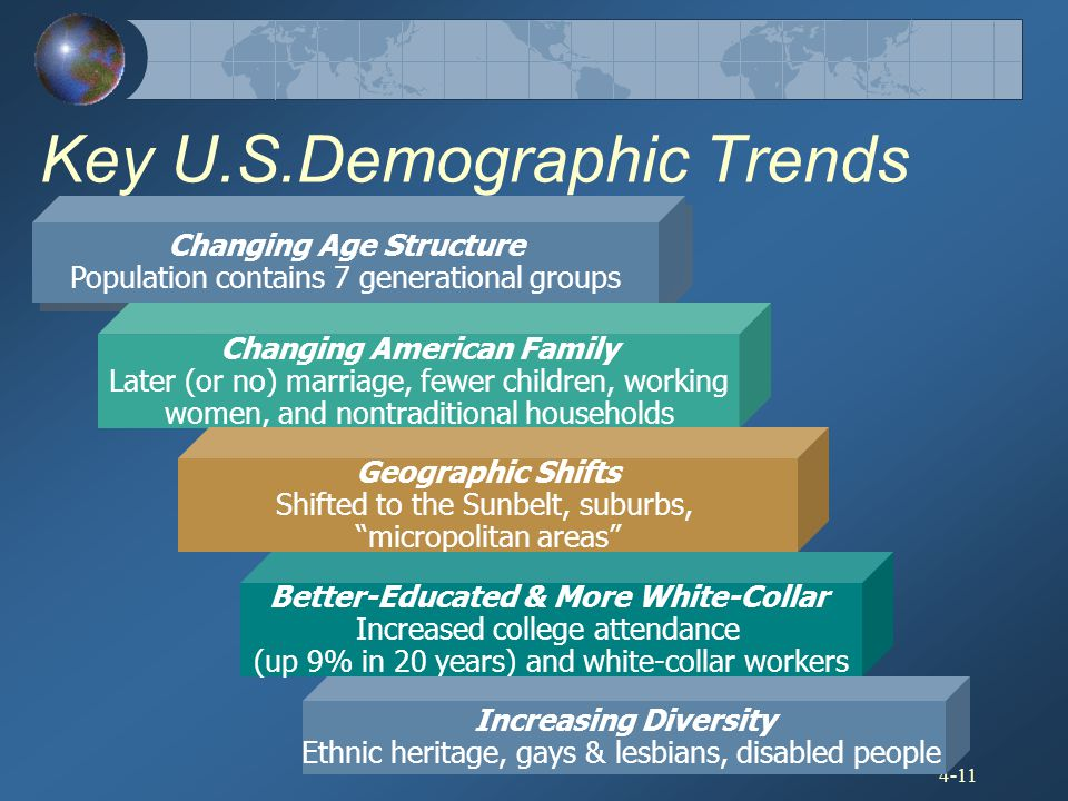 4-11 Key U.S.Demographic Trends Changing Age Structure Population contains 7 generational groups Changing Age Structure Population contains 7 generati