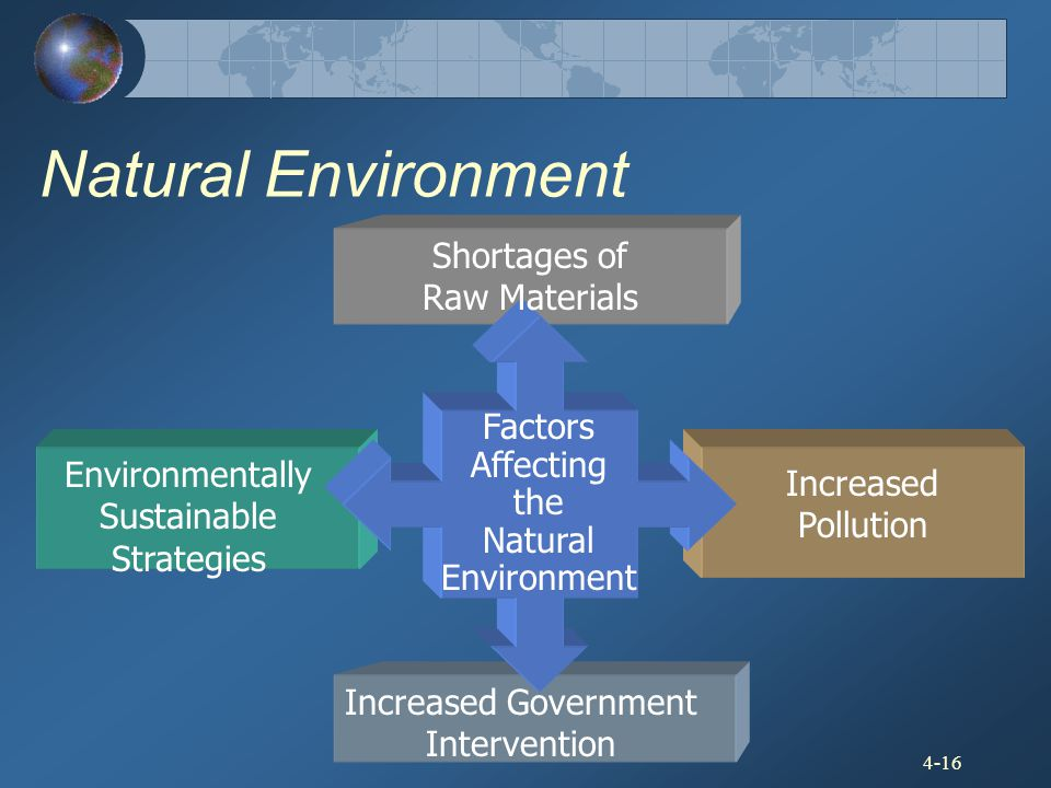 4-16 Natural Environment Factors Affecting the Natural Environment Shortages of Raw Materials Increased Pollution Increased Government Intervention En