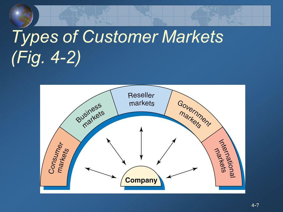 4-7 Types of Customer Markets (Fig. 4-2)