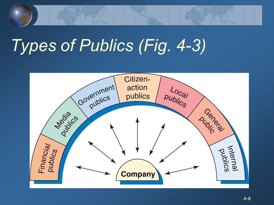 4-8 Types of Publics (Fig. 4-3)