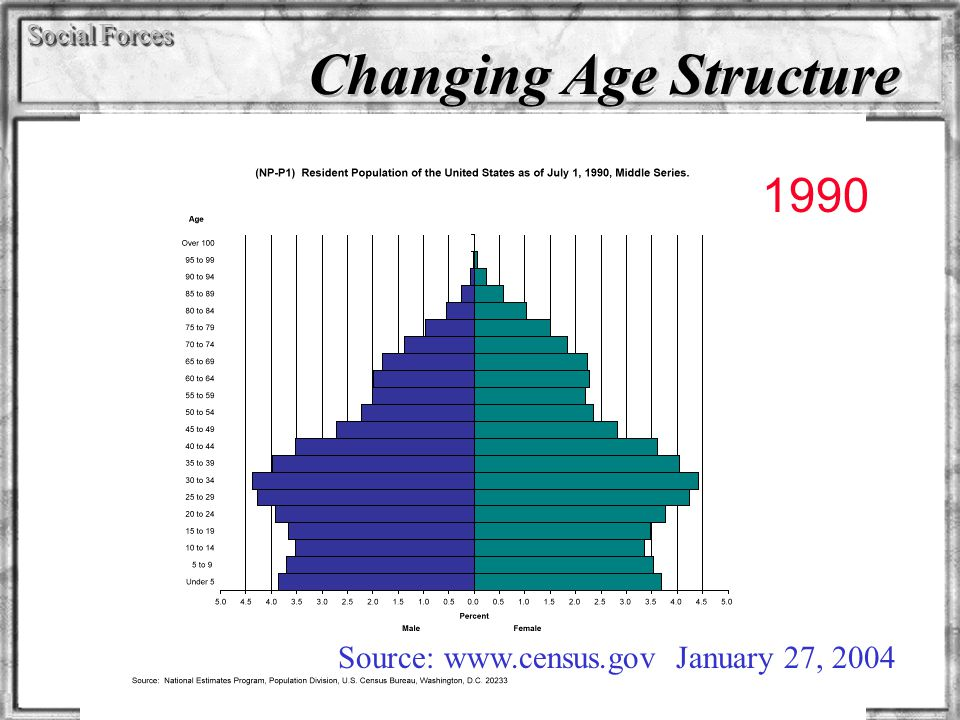 Social Forces Changing Age Structure Source: www.census.gov January 27, 2004 1990