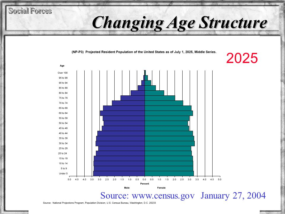 Social Forces Changing Age Structure Source: www.census.gov January 27, 2004 2025