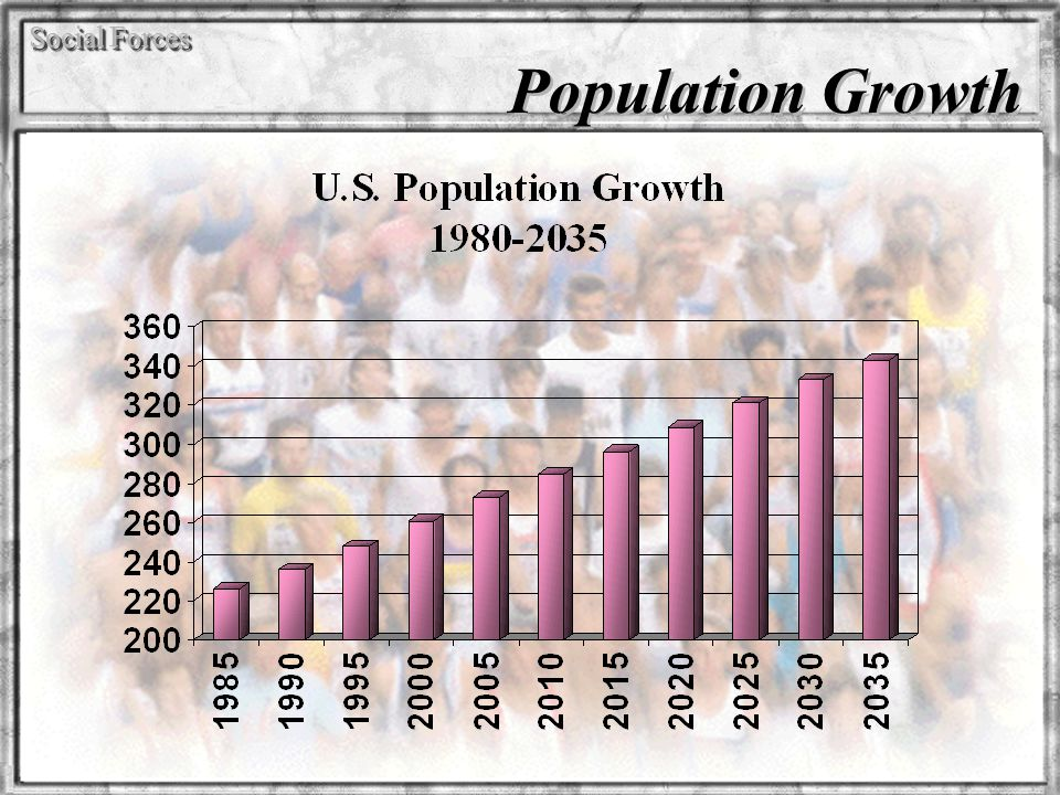 Social Forces Population Growth