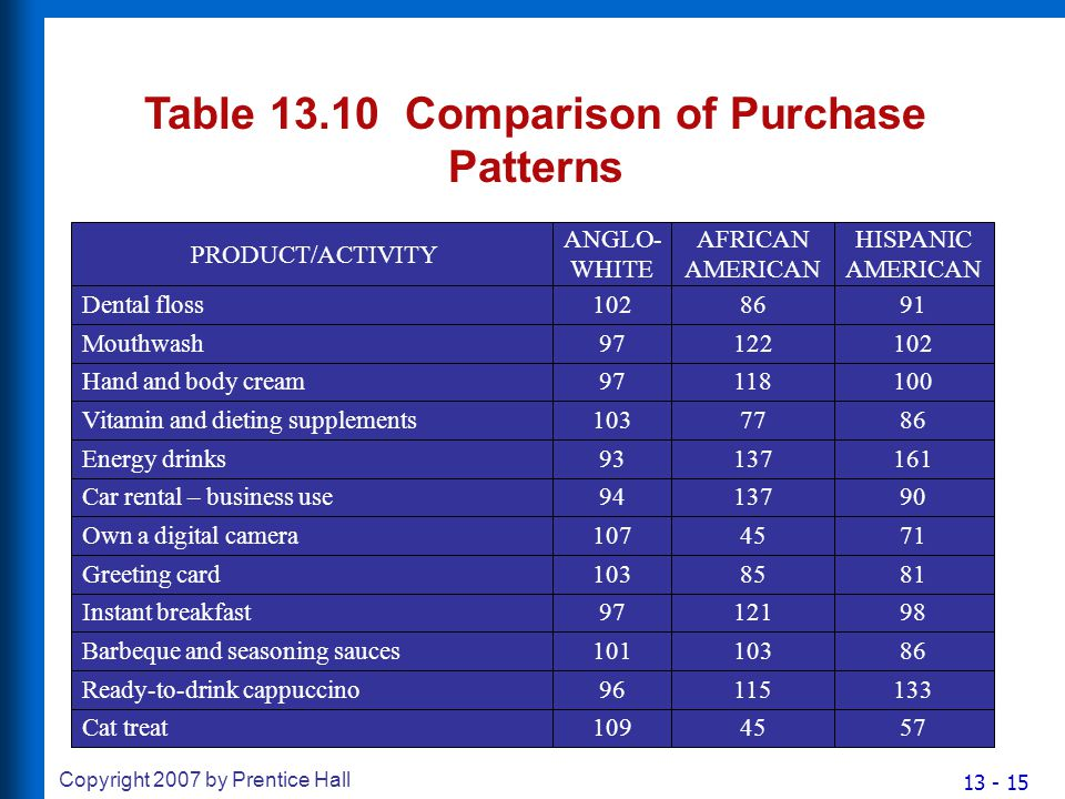 13 - 15 Copyright 2007 by Prentice Hall Table 13.10 Comparison of Purchase Patterns Mouthwash97122 Hand and body cream97118 PRODUCT/ACTIVITY ANGLO- WHITE AFRICAN AMERICAN Dental floss10286 Car rental – business use94137 Own a digital camera10745 Vitamin and dieting supplements10377 Energy drinks93137 Barbeque and seasoning sauces101103 Ready-to-drink cappuccino96115 Greeting card10385 Instant breakfast97121 102 100 HISPANIC AMERICAN 91 90 71 86 161 86 133 81 98 Cat treat1094557
