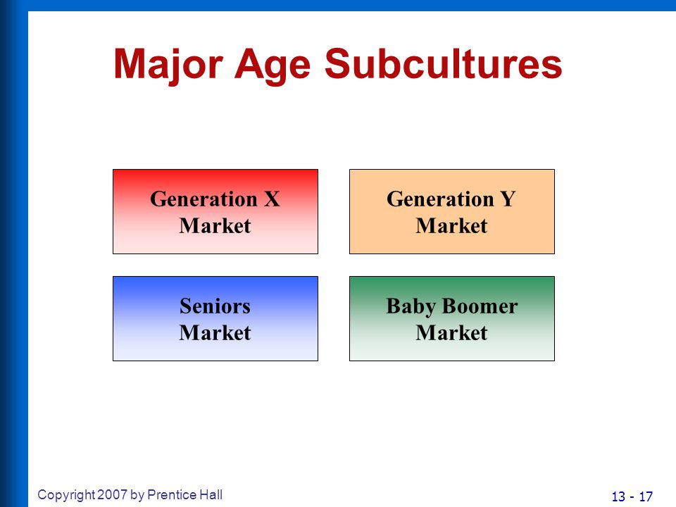 13 - 17 Copyright 2007 by Prentice Hall Major Age Subcultures Generation X Market Baby Boomer Market Seniors Market Generation Y Market