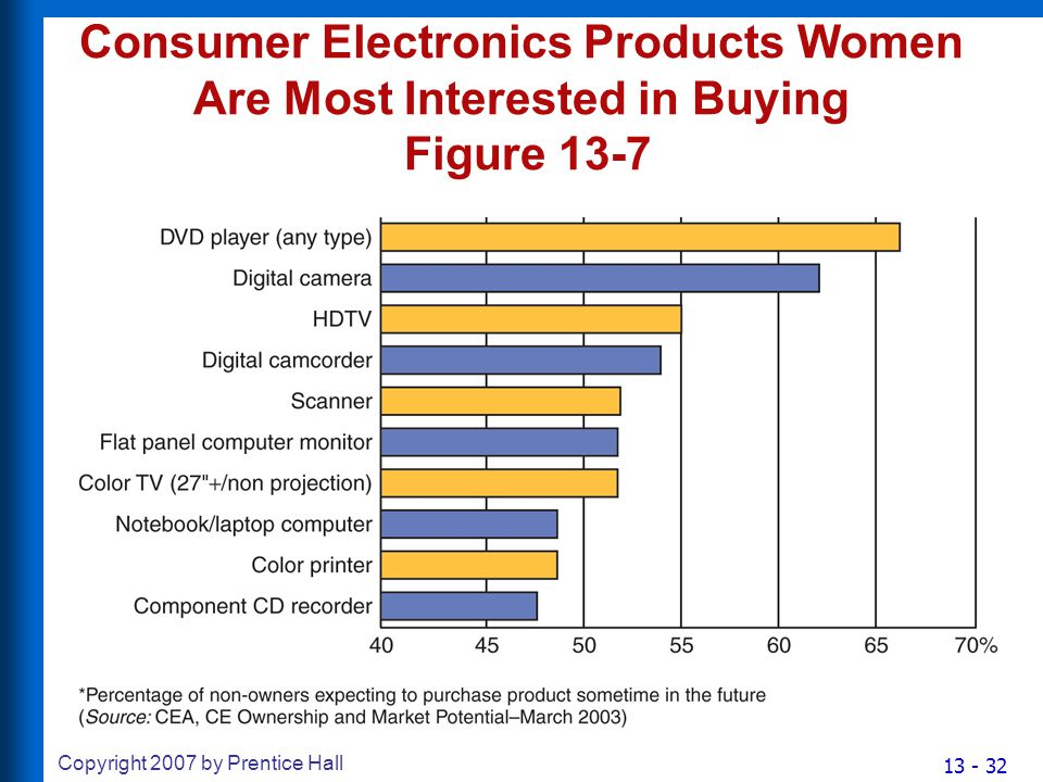 13 - 32 Copyright 2007 by Prentice Hall Consumer Electronics Products Women Are Most Interested in Buying Figure 13-7