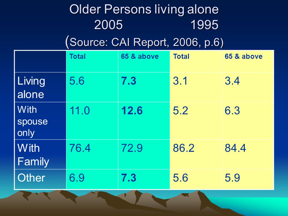 Older Persons living alone 2005 1995 ( Source: CAI Report, 2006, p.6) Total65 & aboveTotal65 & above Living alone 5.67.33.13.4 With spouse only 11.012.65.26.3 With Family 76.472.986.284.4 Other6.97.35.65.9