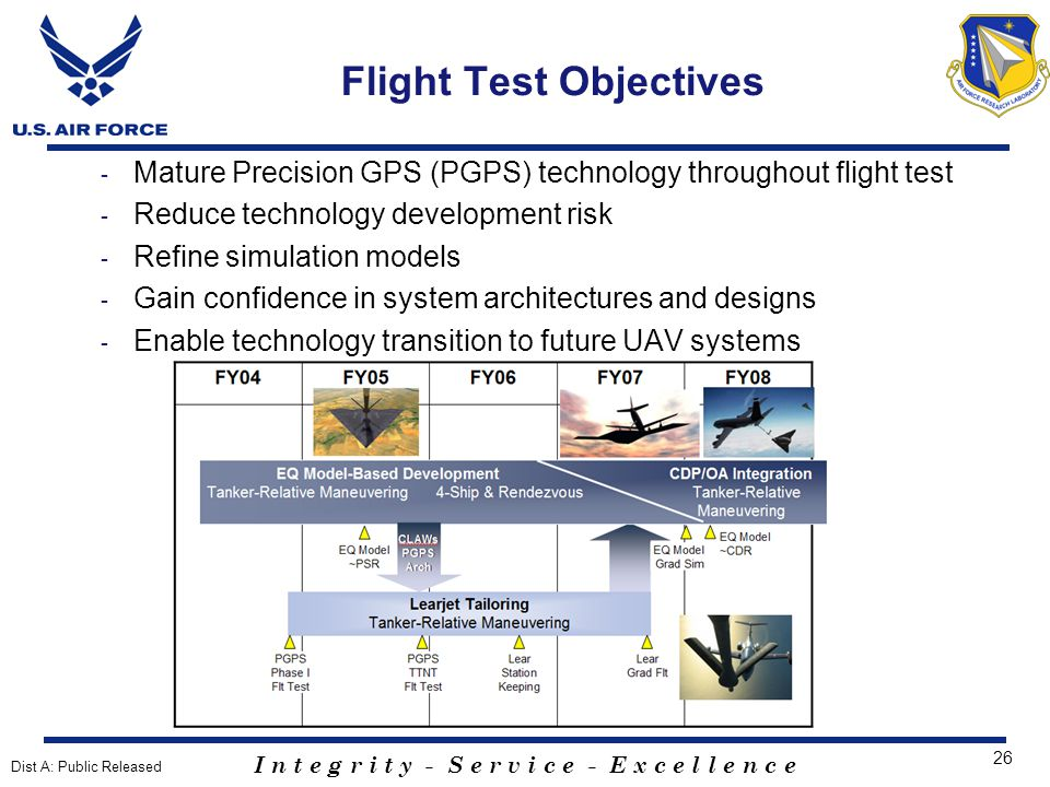 I n t e g r i t y - S e r v i c e - E x c e l l e n c e 26 Flight Test Objectives - Mature Precision GPS (PGPS) technology throughout flight test - Reduce technology development risk - Refine simulation models - Gain confidence in system architectures and designs - Enable technology transition to future UAV systems Dist A: Public Released