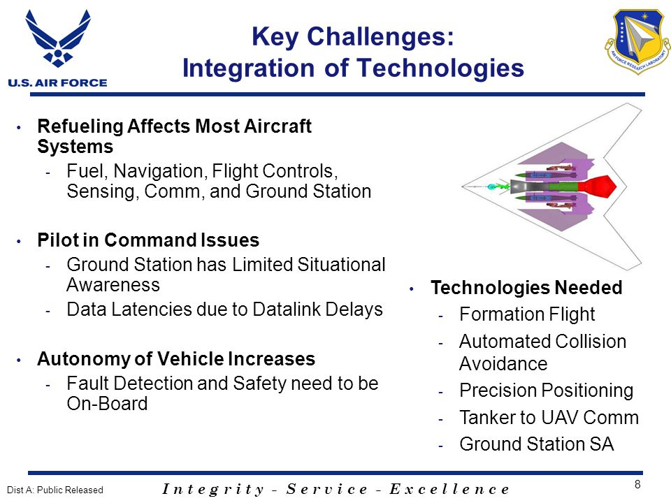 I n t e g r i t y - S e r v i c e - E x c e l l e n c e 19 Simulation Structure Simulation consists of five main components - Simulation control console - KC-135 boom operator station - KC-135 pilot station - UAV operator station - Observer-Referee station D-Six stations - Windows-based, real-time simulation environment - Includes four UAVs, KC-135 tanker, and boom model Dist A: Public Released