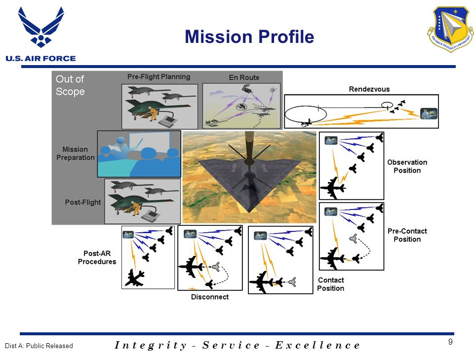 I n t e g r i t y - S e r v i c e - E x c e l l e n c e 30 PGPS Closed-Loop Station Keeping Flight Test Objectives - Evaluate: The performance of updated PGPS models The interface between guidance navigation system and flight control system The PGPS integrity system The station keeping flight control laws - Update TTNT data link performance Flight Test Purpose - Demonstrate PGPS accuracy and integrity - Validate Lear Jet analytical model - Verify performance of inner and outer loop control laws Test Details - 107 th ANG KC-135 - Calspan Lear Jet 25 Critical integration of PGPS and Flight Control Laws Dist A: Public Released
