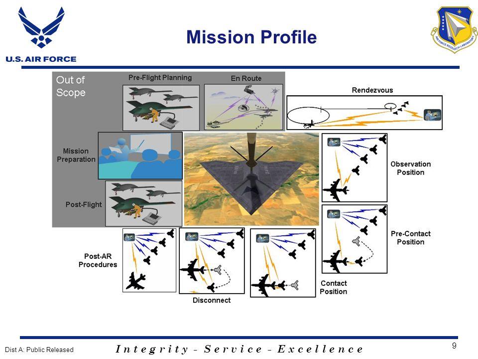 I n t e g r i t y - S e r v i c e - E x c e l l e n c e 9 Mission Profile Dist A: Public Released