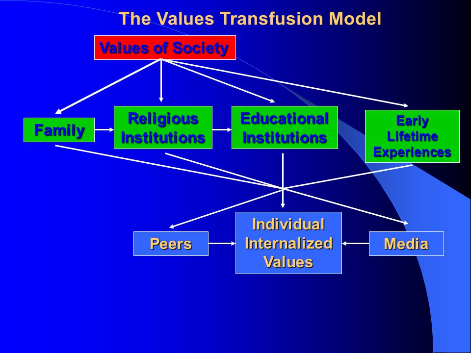 Values of Society Religious Institutions Early Lifetime Experiences Family Educational Institutions Individual Internalized Values PeersMedia The Values Transfusion Model