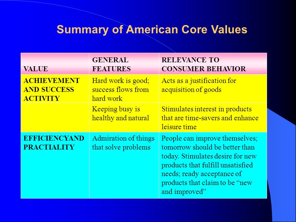 Summary of American Core Values VALUE GENERAL FEATURES RELEVANCE TO CONSUMER BEHAVIOR ACHIEVEMENT AND SUCCESS ACTIVITY Hard work is good; success flows from hard work Acts as a justification for acquisition of goods EFFICIENCYAND PRACTIALITY Admiration of things that solve problems People can improve themselves; tomorrow should be better than today.
