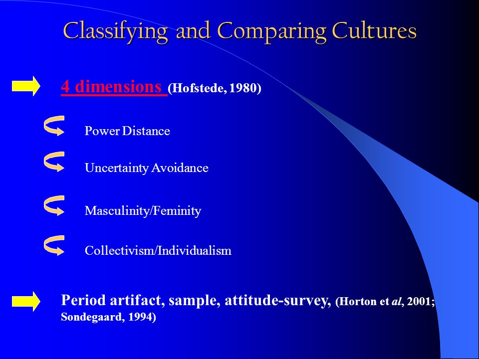 Classifying and Comparing Cultures 4 dimensions 4 dimensions (Hofstede, 1980) Power Distance Uncertainty Avoidance Masculinity/FeminityCollectivism/Individualism Period artifact, sample, attitude-survey, (Horton et al, 2001; Sondegaard, 1994)