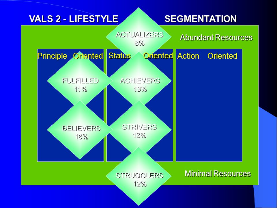 Principle Oriented Status Oriented FULFILLED 11% BELIEVERS 16% ACTUALIZERS 8% ACHIEVERS 13% STRIVERS 13% STRUGGLERS 12% Abundant Resources Minimal Resources Action Oriented VALS 2 - LIFESTYLE SEGMENTATION