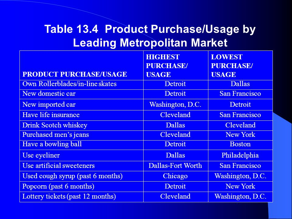 Table 13.4 Product Purchase/Usage by Leading Metropolitan Market PRODUCT PURCHASE/USAGE HIGHEST PURCHASE/ USAGE LOWEST PURCHASE/ USAGE Own Rollerblades/in-line skatesDetroitDallas New domestic carDetroitSan Francisco New imported carWashington, D.C.Detroit Have life insuranceClevelandSan Francisco Drink Scotch whiskeyDallasCleveland Purchased men's jeansClevelandNew York Have a bowling ballDetroitBoston Use eyelinerDallasPhiladelphia Use artificial sweetenersDallas-Fort WorthSan Francisco Used cough syrup (past 6 months)ChicagoWashington, D.C.