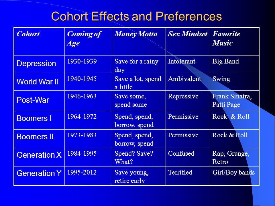 Cohort Effects and Preferences Girl/Boy bandsTerrifiedSave young, retire early 1995-2012 Rap, Grunge, Retro ConfusedSpend.