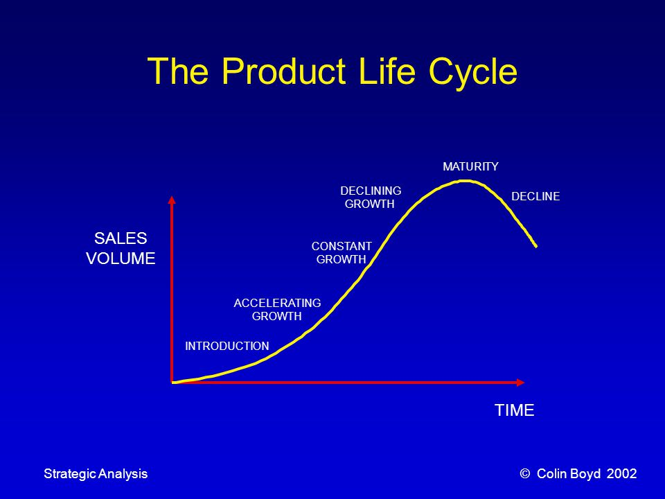 © Colin Boyd 2002Strategic Analysis INTRODUCTION ACCELERATING GROWTH CONSTANT GROWTH DECLINING GROWTH DECLINE MATURITY SALES VOLUME TIME The Product Life Cycle