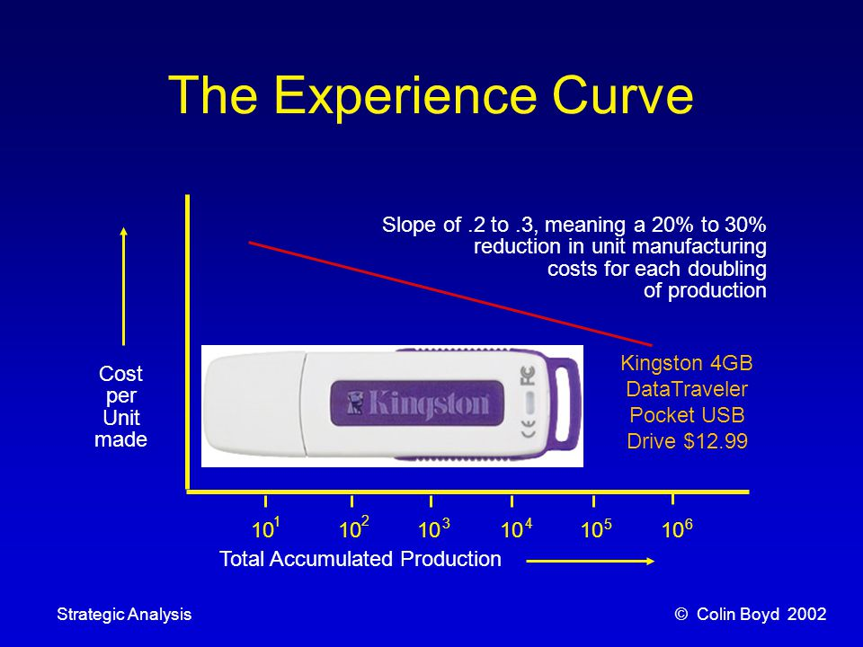© Colin Boyd 2002Strategic Analysis The Experience Curve 10 1 2 34 56 Cost per Unit made Total Accumulated Production Slope of.2 to.3, meaning a 20% to 30% reduction in unit manufacturing costs for each doubling of production Kingston 4GB DataTraveler Pocket USB Drive $12.99