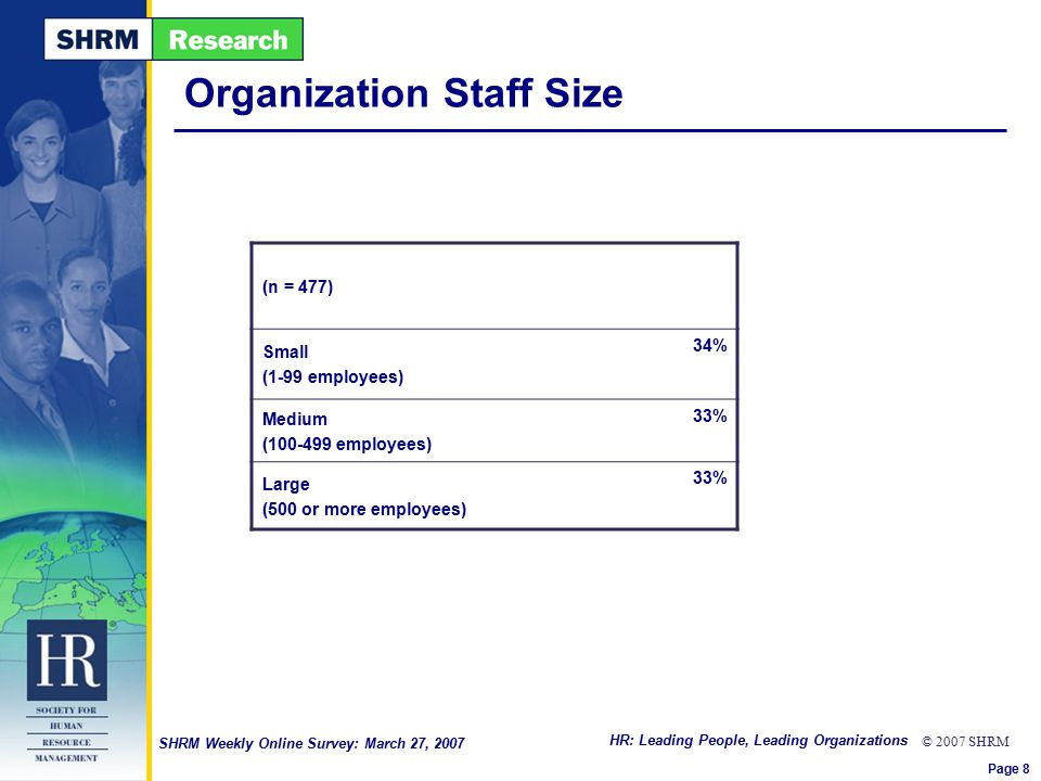 HR: Leading People, Leading Organizations © 2007 SHRM SHRM Weekly Online Survey: March 27, 2007 Organization Staff Size (n = 477) Small (1-99 employees) 34% Medium (100-499 employees) 33% Large (500 or more employees) 33% Page 8