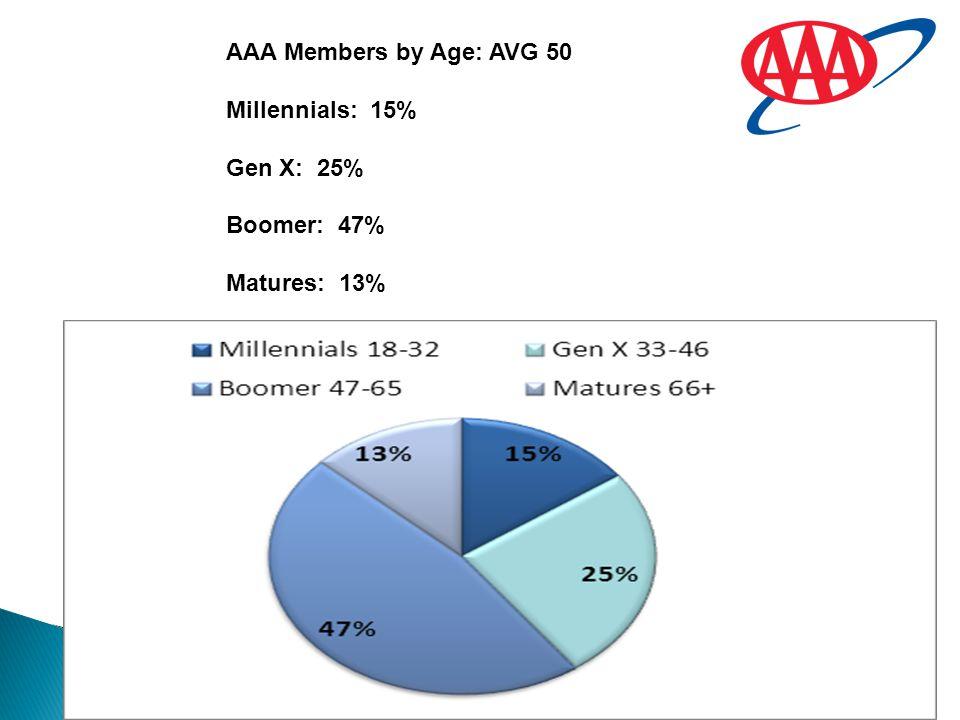 AAA Members by Age: AVG 50 Millennials: 15% Gen X: 25% Boomer: 47% Matures: 13%