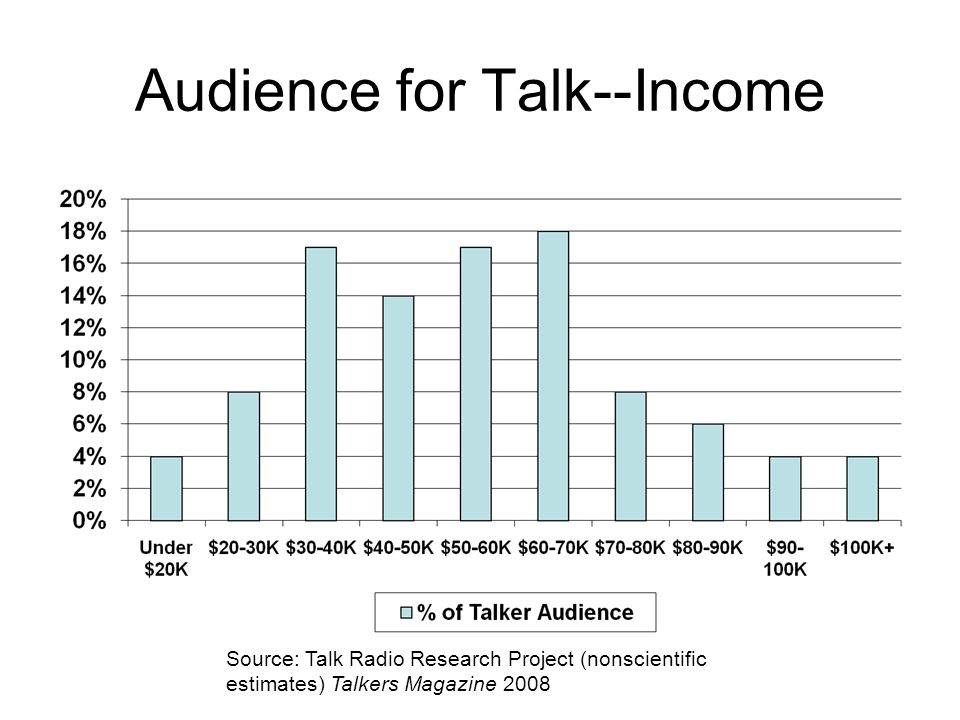 Audience for Talk--Income Source: Talk Radio Research Project (nonscientific estimates) Talkers Magazine 2008