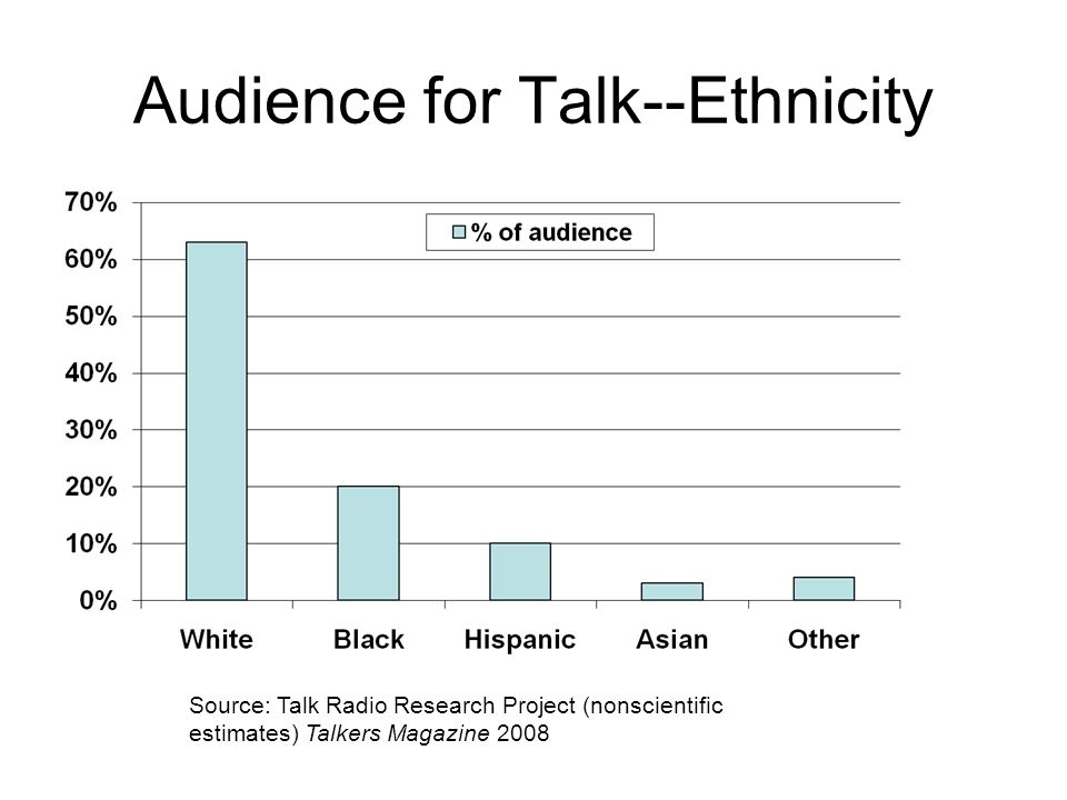 Audience for Talk--Ethnicity Source: Talk Radio Research Project (nonscientific estimates) Talkers Magazine 2008