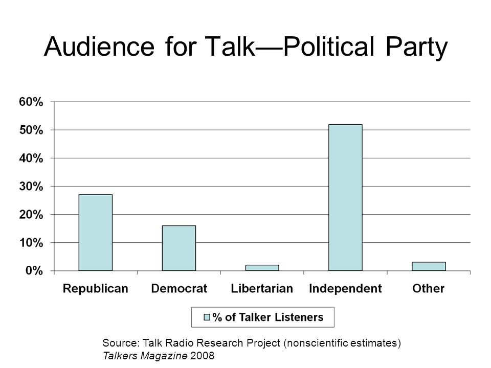 Audience for Talk—Political Party Source: Talk Radio Research Project (nonscientific estimates) Talkers Magazine 2008