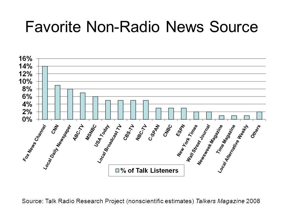 Favorite Non-Radio News Source Source: Talk Radio Research Project (nonscientific estimates) Talkers Magazine 2008