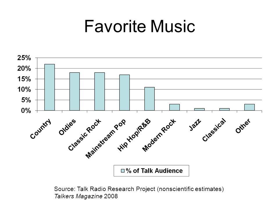 Favorite Music Source: Talk Radio Research Project (nonscientific estimates) Talkers Magazine 2008