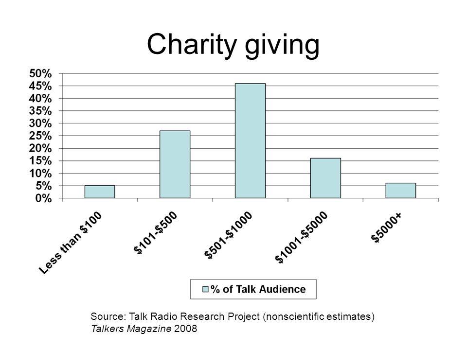 Charity giving Source: Talk Radio Research Project (nonscientific estimates) Talkers Magazine 2008