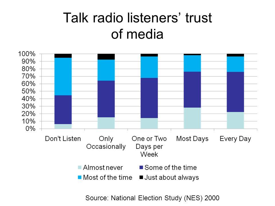 Talk radio listeners' trust of media Source: National Election Study (NES) 2000