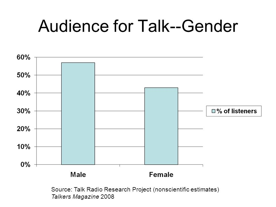 Audience for Talk--Gender Source: Talk Radio Research Project (nonscientific estimates) Talkers Magazine 2008