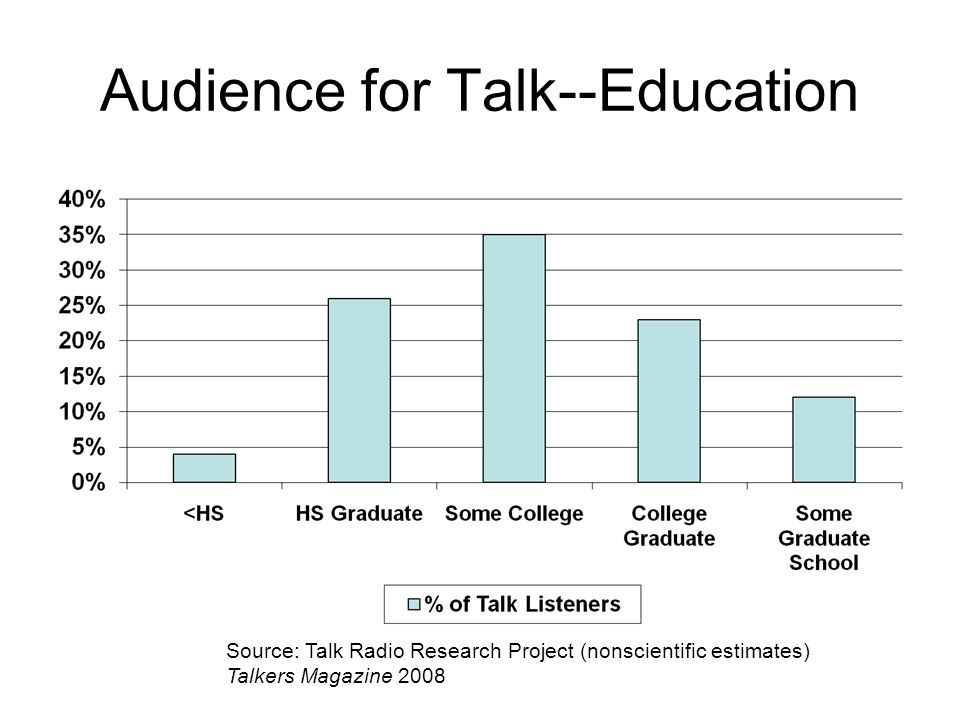 Audience for Talk--Education Source: Talk Radio Research Project (nonscientific estimates) Talkers Magazine 2008