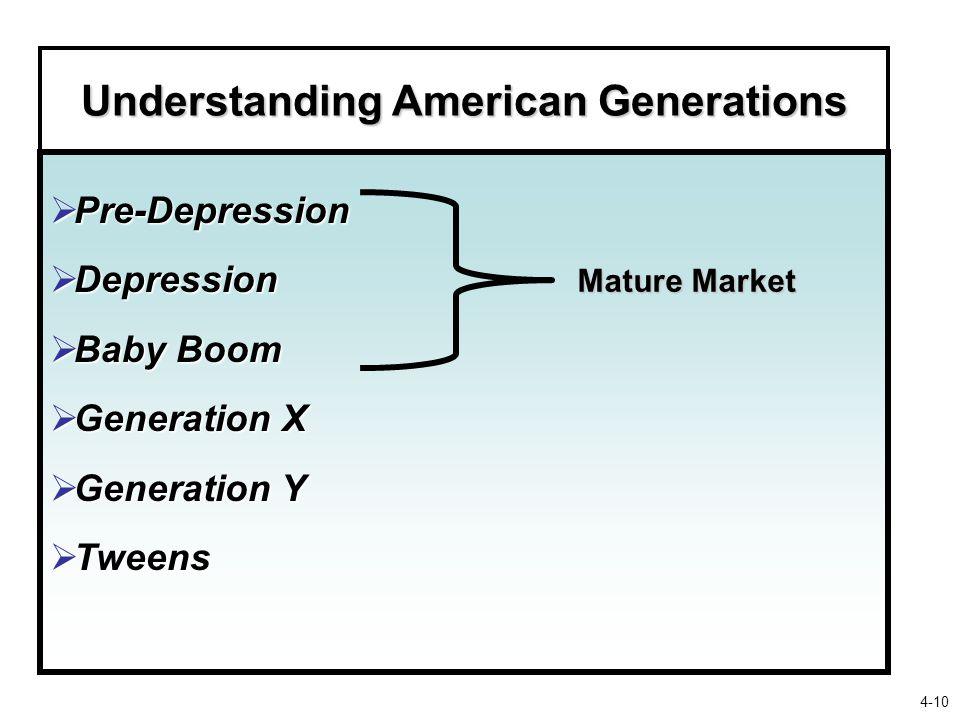  Pre-Depression  Depression  Baby Boom  Generation X  Generation Y  Tweens Understanding American Generations Mature Market 4-10