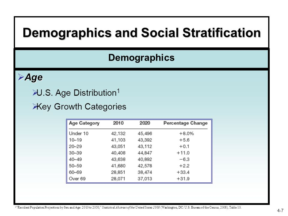 """Demographics and Social Stratification Demographics  Age  U.S. Age Distribution 1  Key Growth Categories 1 """"Resident Population Projections by Sex"""